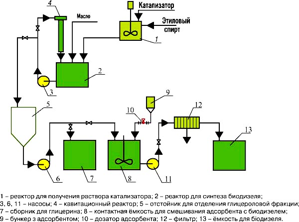 схема биодизельной установки